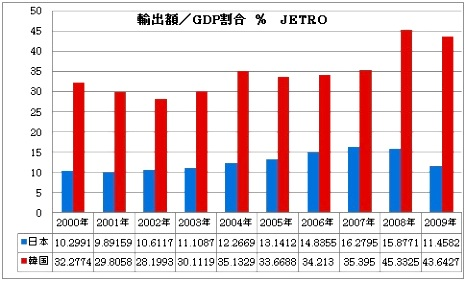 日本 韓国 輸出/GDP 割合.jpg