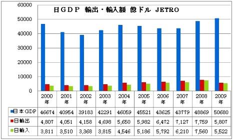 日本 GDP 輸出 輸入.jpg