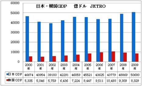 日本・韓国 GDP.jpg