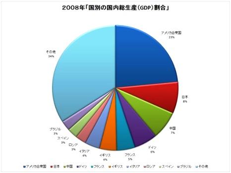 世界の総生産 日本の比率.jpg