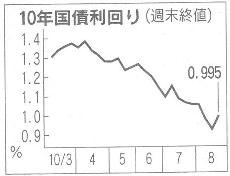 国債価格上昇 金利低下.jpg