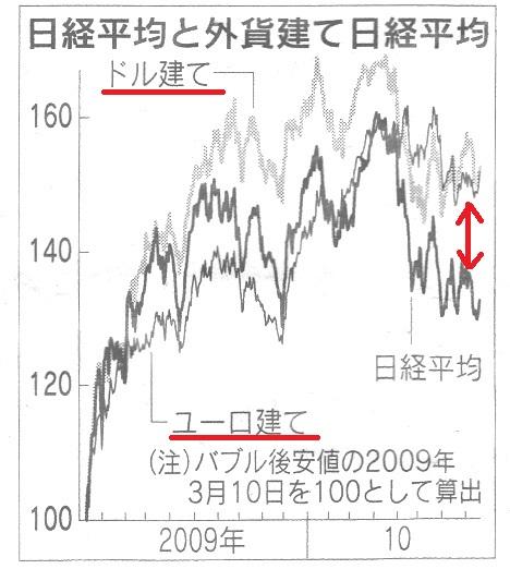 外貨建て 株価.jpg