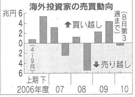 外国人 株売り越し.jpg