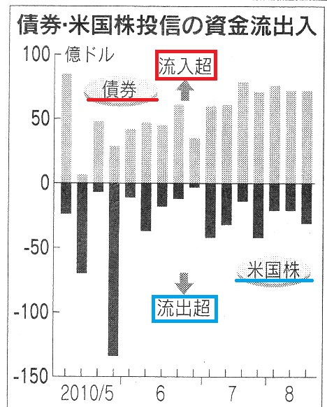 米国 債権 株.jpg
