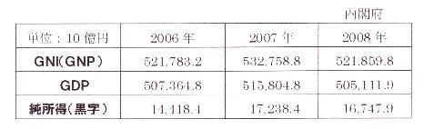 GDP GNI 数値.jpg