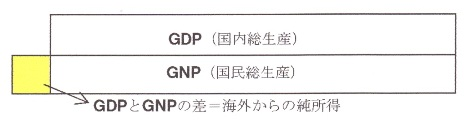 GDP と GNI .jpg