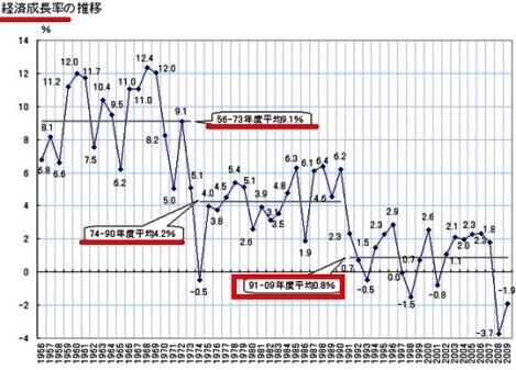 日本 GDP 成長率 .jpg