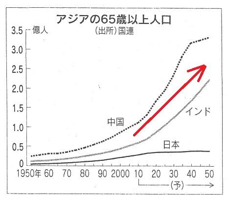 アジア65歳以上人口.jpg