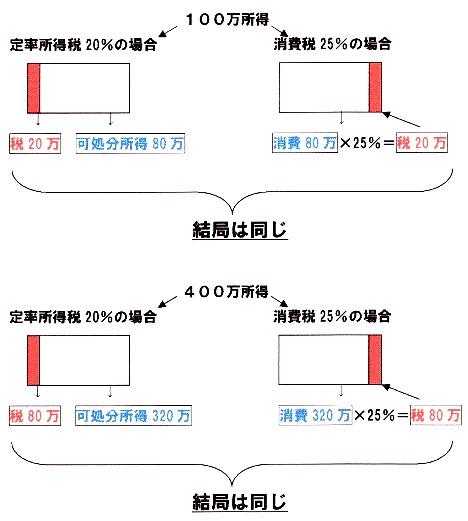 定率所得税と消費税.jpg