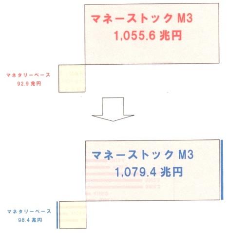 マネーストック 変化.jpg