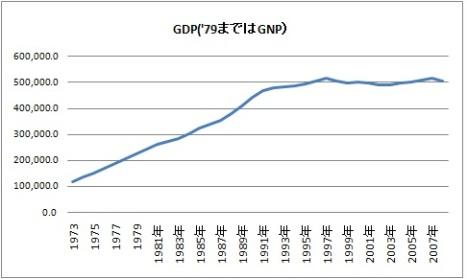 gdp 購買力平価との比較.jpg