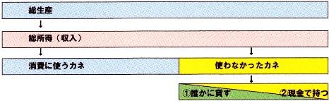 流動性選好2.jpg