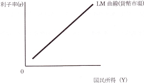 LM曲線.jpg