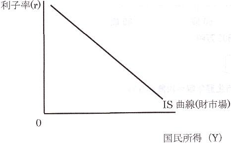 IS曲線.jpg