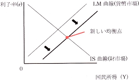 IS-LM LM移動.jpg