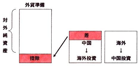 中国 対外純資産1.jpg