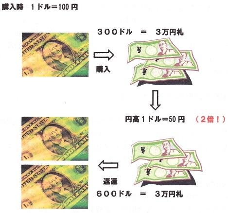 ドル安=円高.jpg