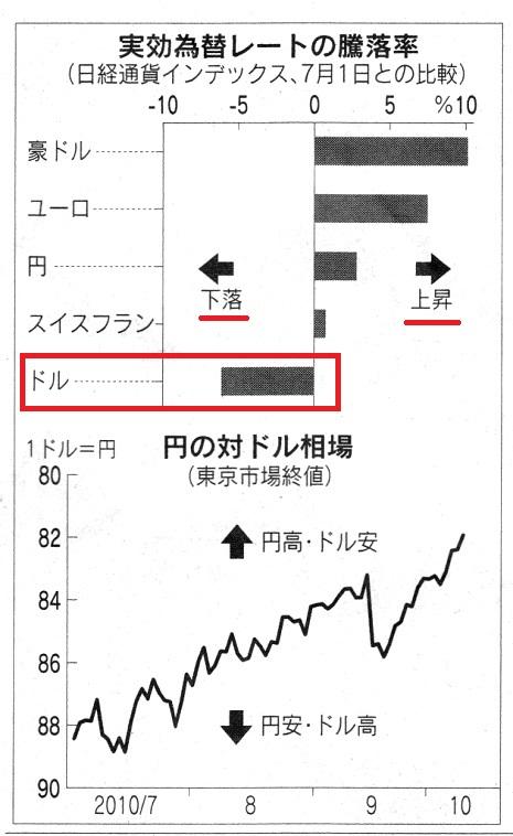 ドル独歩安.jpg