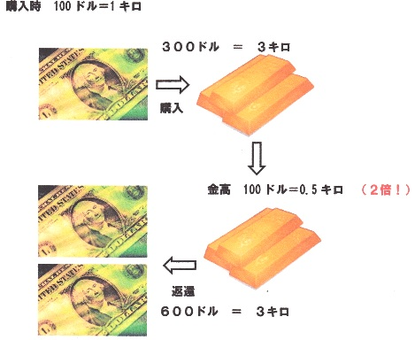ドル安=金高.jpg