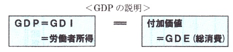 GDP 等価.jpg