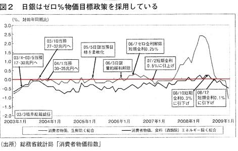 日銀 物価上昇率0目標政策