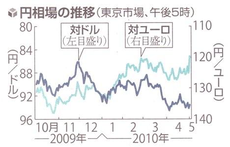 ギリシャ金融危機後 日本円高