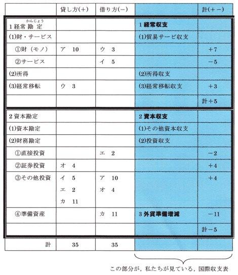 国際収支表の記入の仕方