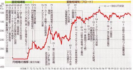 円・ドル推移