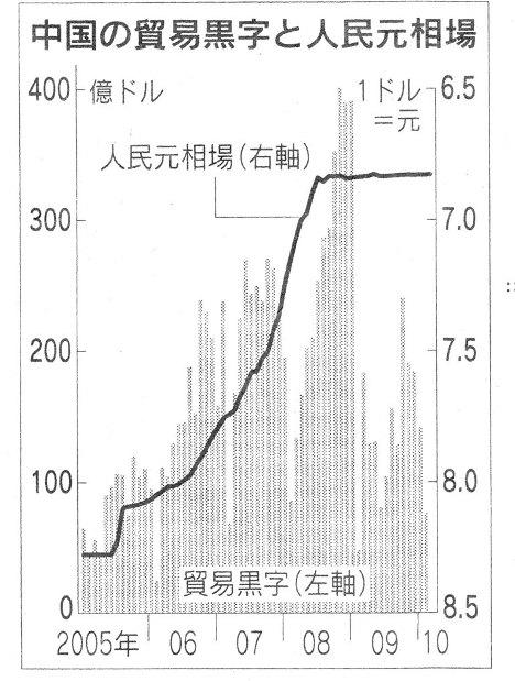 中国 貿易黒字 人民元相場
