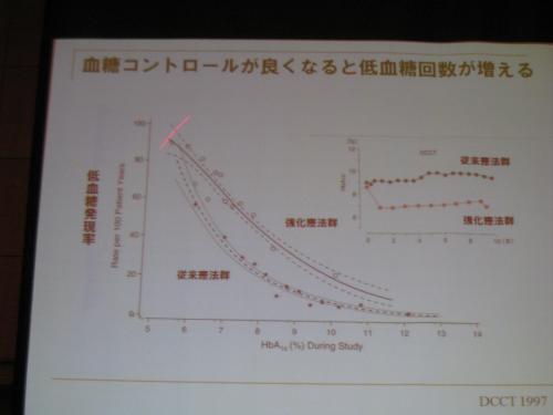 血糖値と低血糖の相関関係