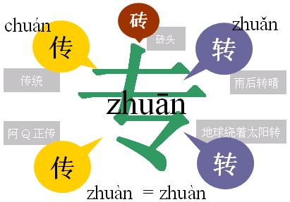 100208 zhuan tuan