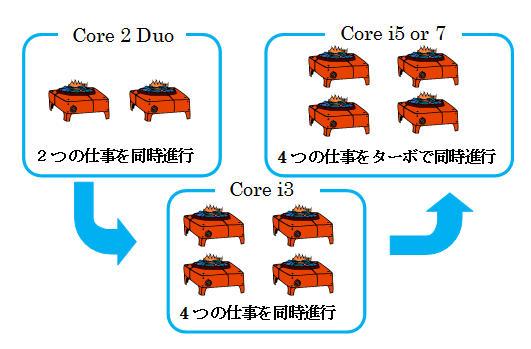 CPUの変遷