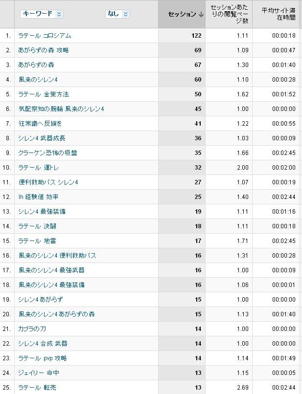 4月分検索ワード1~25