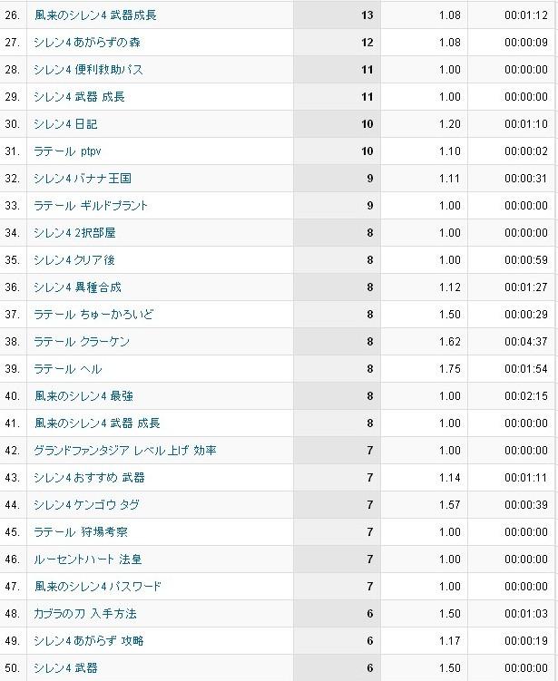 4月分検索ワード26~50