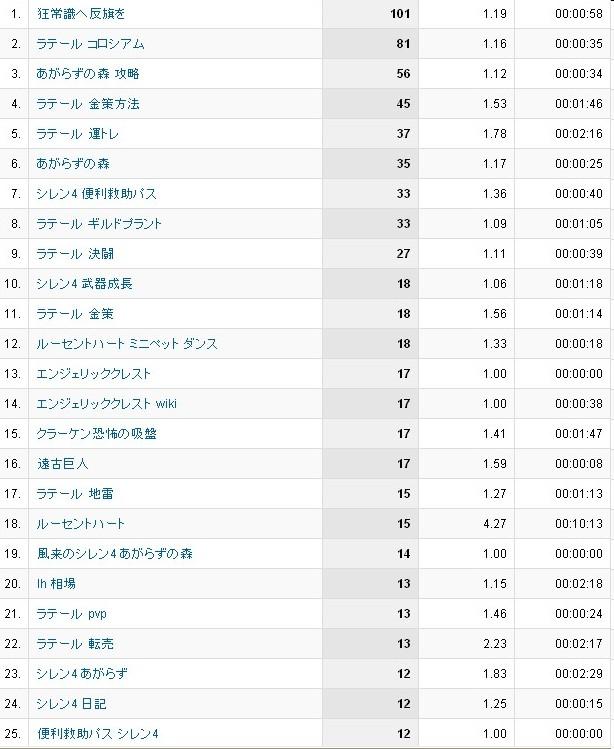5月分検索ワード1~25