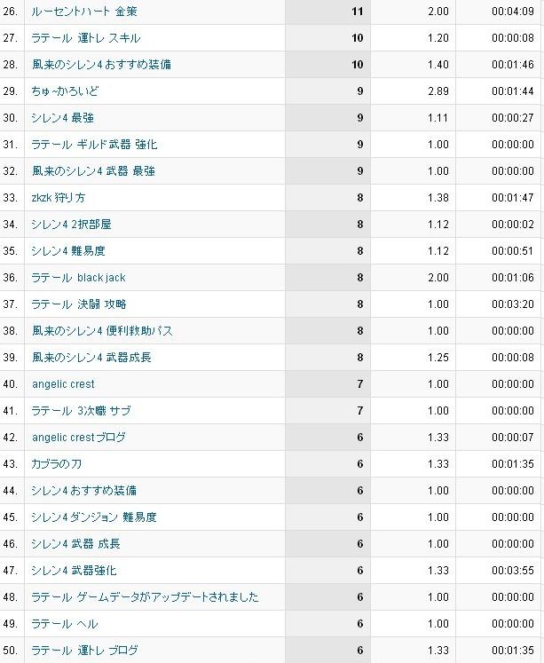 5月分検索ワード26~50