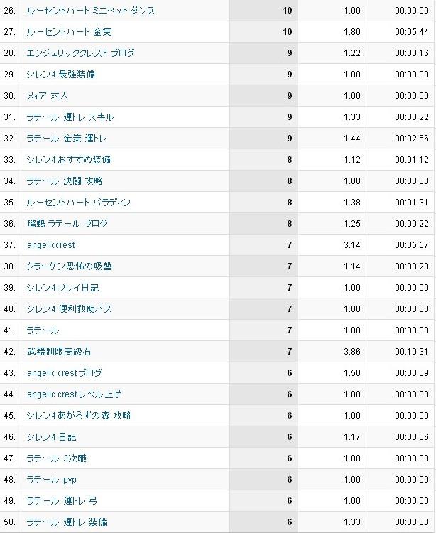6月分検索ワード26~50