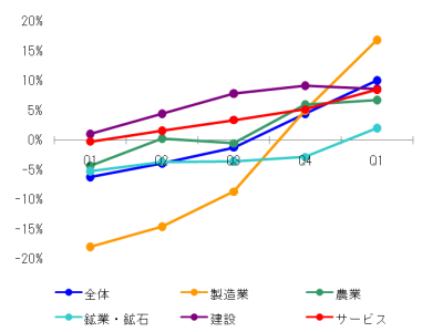 Malaysia_GDP_2010Q1_3.png