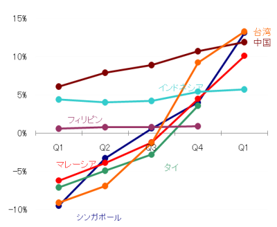 Malaysia_GDP_2010Q1_4.png