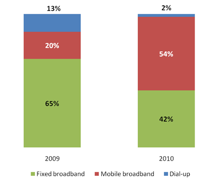 Mobile_Insights_Survey_2010_02.png
