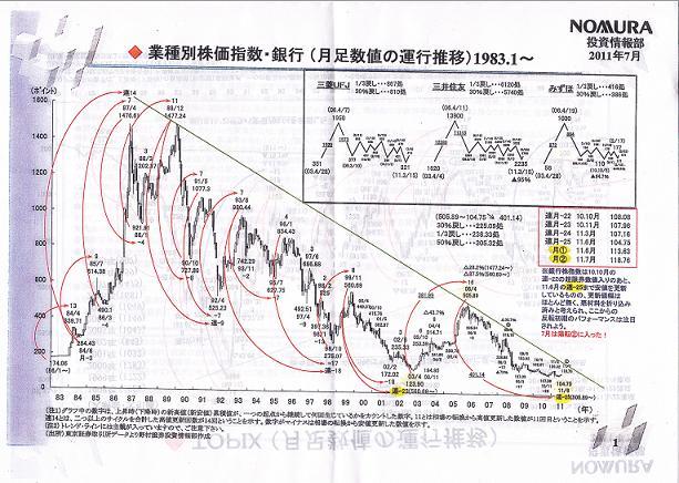 株価の変遷