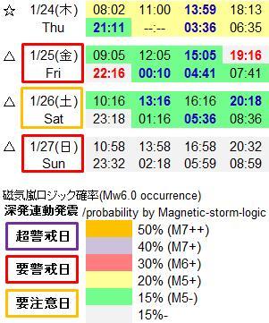 磁気嵐解析945c