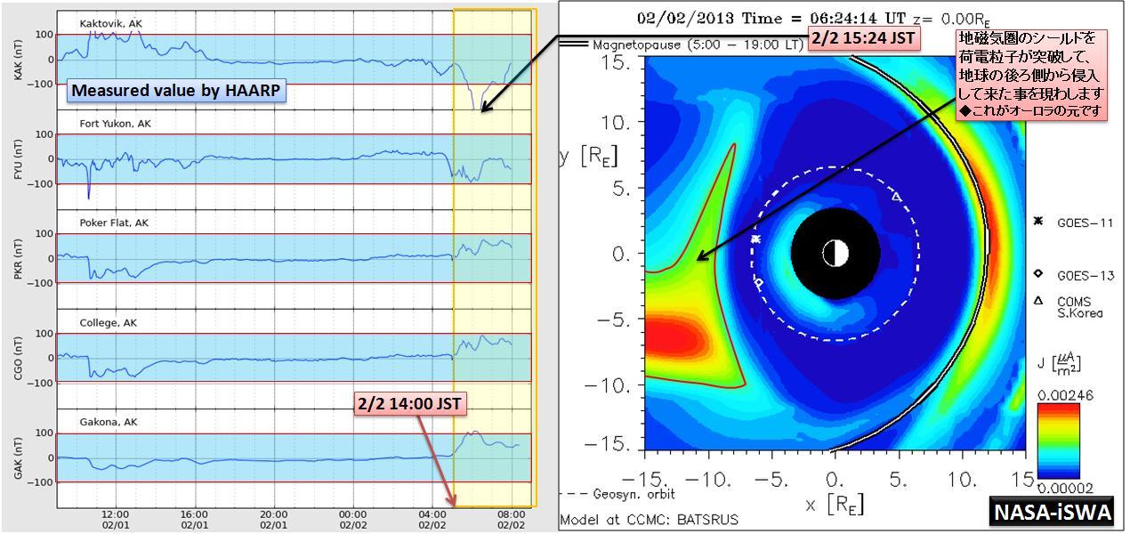 磁気嵐解析951
