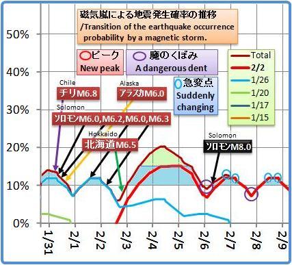 磁気嵐解析952b