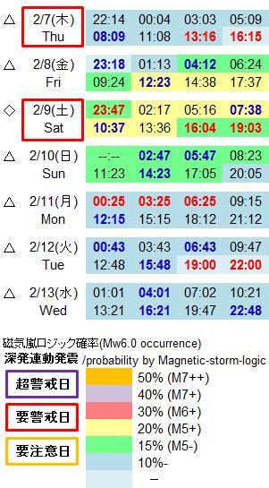 磁気嵐解析958