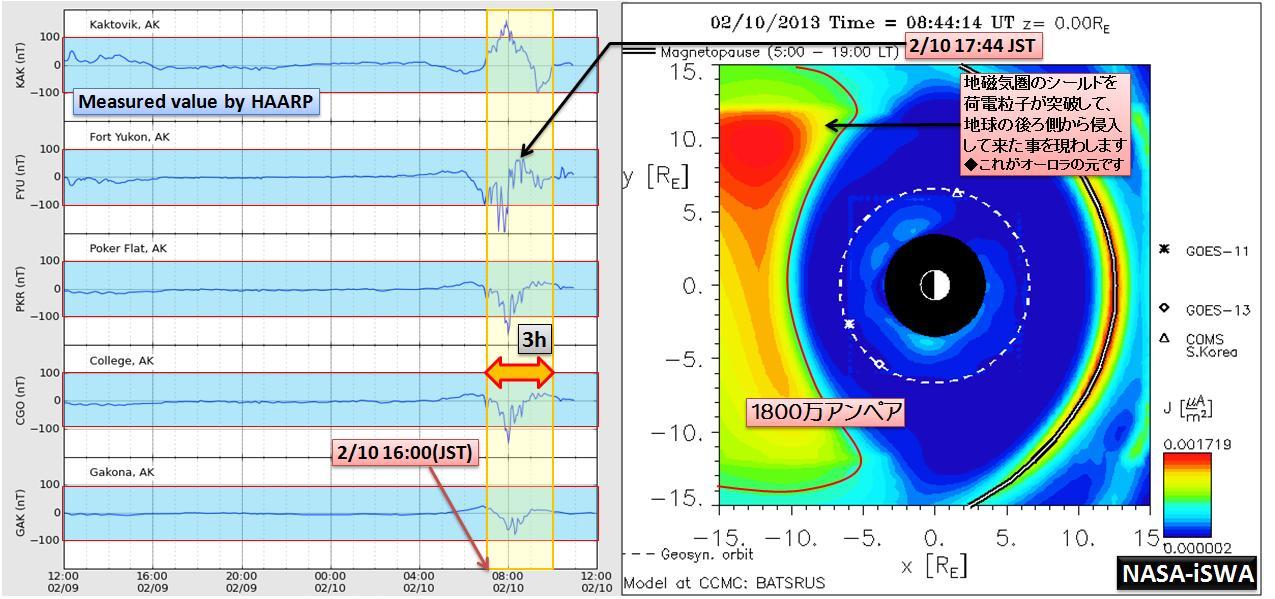 磁気嵐解析963