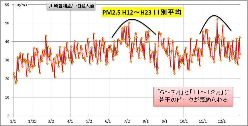 川崎の日別平均推移