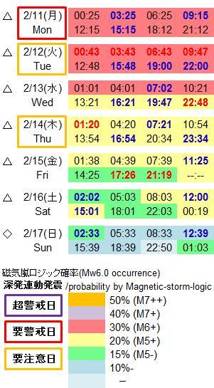 磁気嵐解析965a