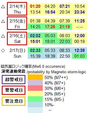 磁気嵐解析965c