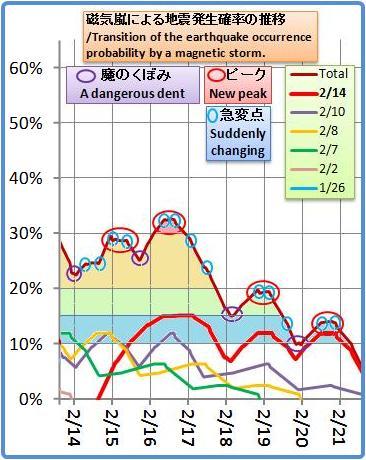磁気嵐解析967